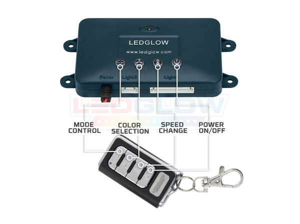 Control Box Features