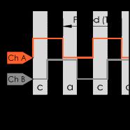 Encoder Guide