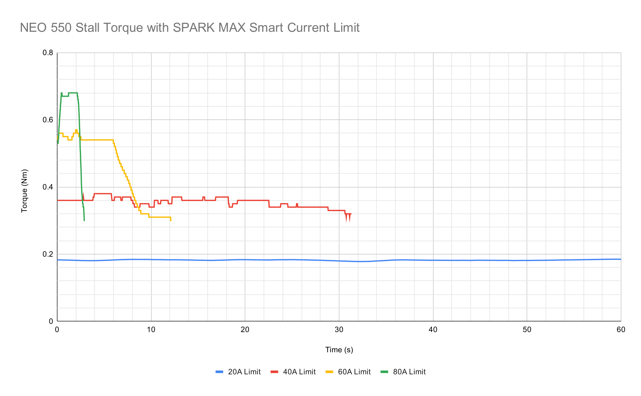 neo-550-stall-torque-with-spark-max-smart-current-limit.png