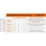 FOX 1.5 Zero iQS Complete Shock Kit for Ski-Doo Snowmobiles