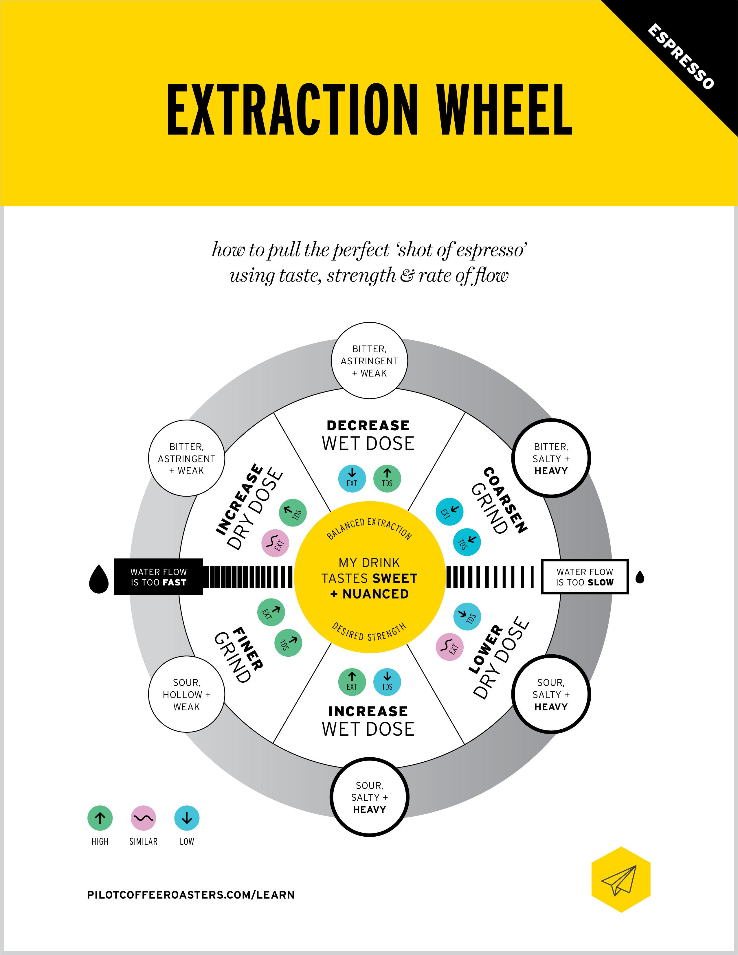 EXTRACTION WHEEL – ESPRESSO