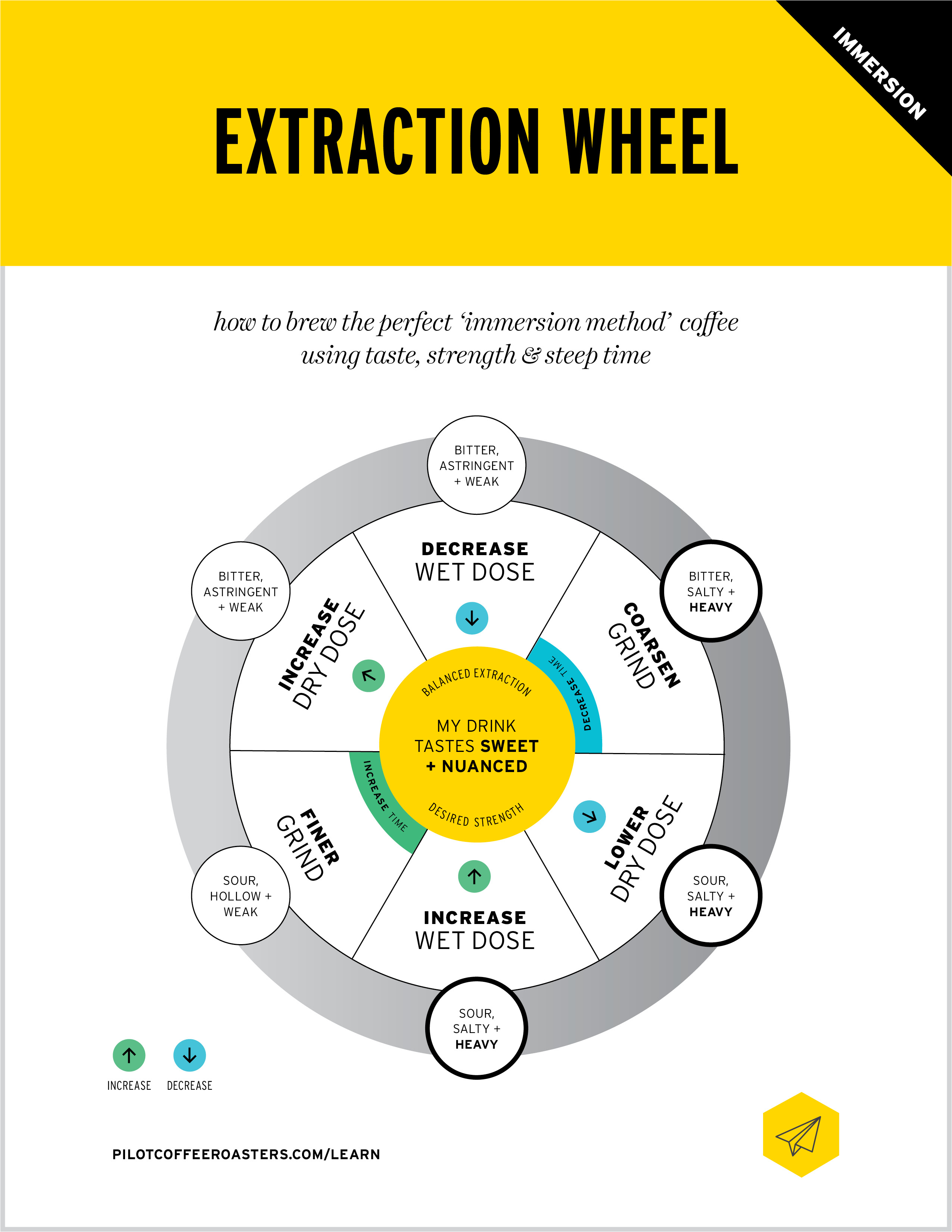 EXTRACTION WHEEL – IMMERSION