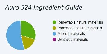auro-524-ingredient-guide-pie-chart.jpg