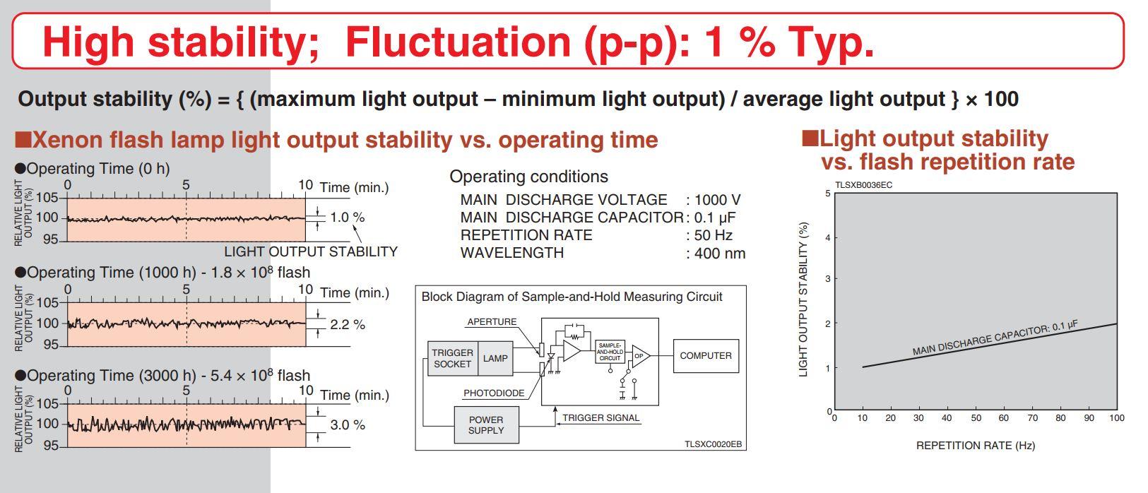 hamamatsu-10w-xenon-flash-lamp-charts.jpg