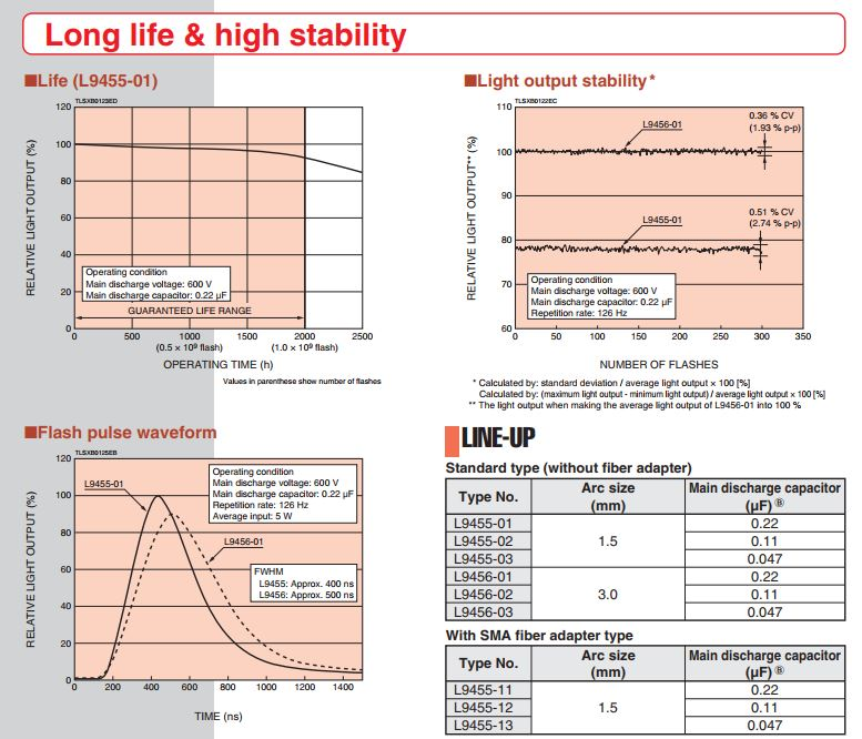 hamamatsu-5w-xenon-flash-lamps-charts.jpg