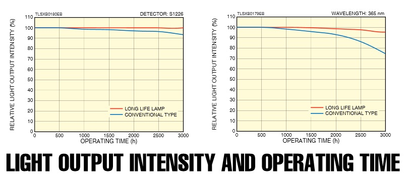 light-output-intensity-and-operating-time-75-w-xenon-lamp.jpg