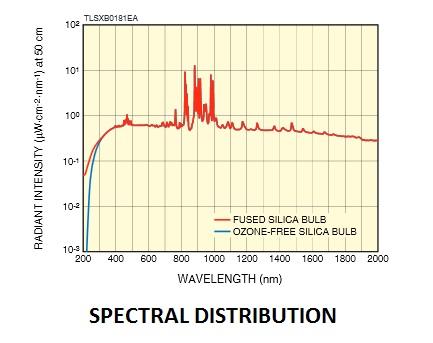 spectral-distribution-75-w-xenon-lamp.jpg