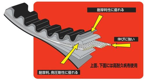 Reinforced V Belt, Yamaha Axis Treat