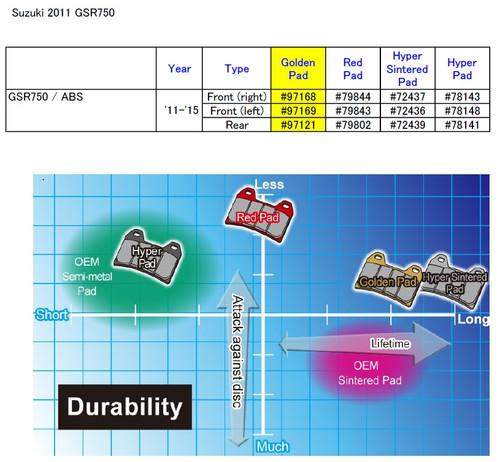 2011 Suzuki GSR750 Golden Brake Pads Full Set (3), by Daytona (Japan) Motorcycle