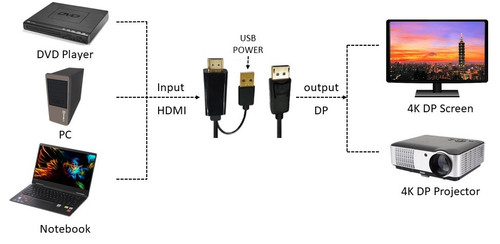 2M HDMI 2.0 to Displayport 1.2 Cable Supports 4K 60Hz