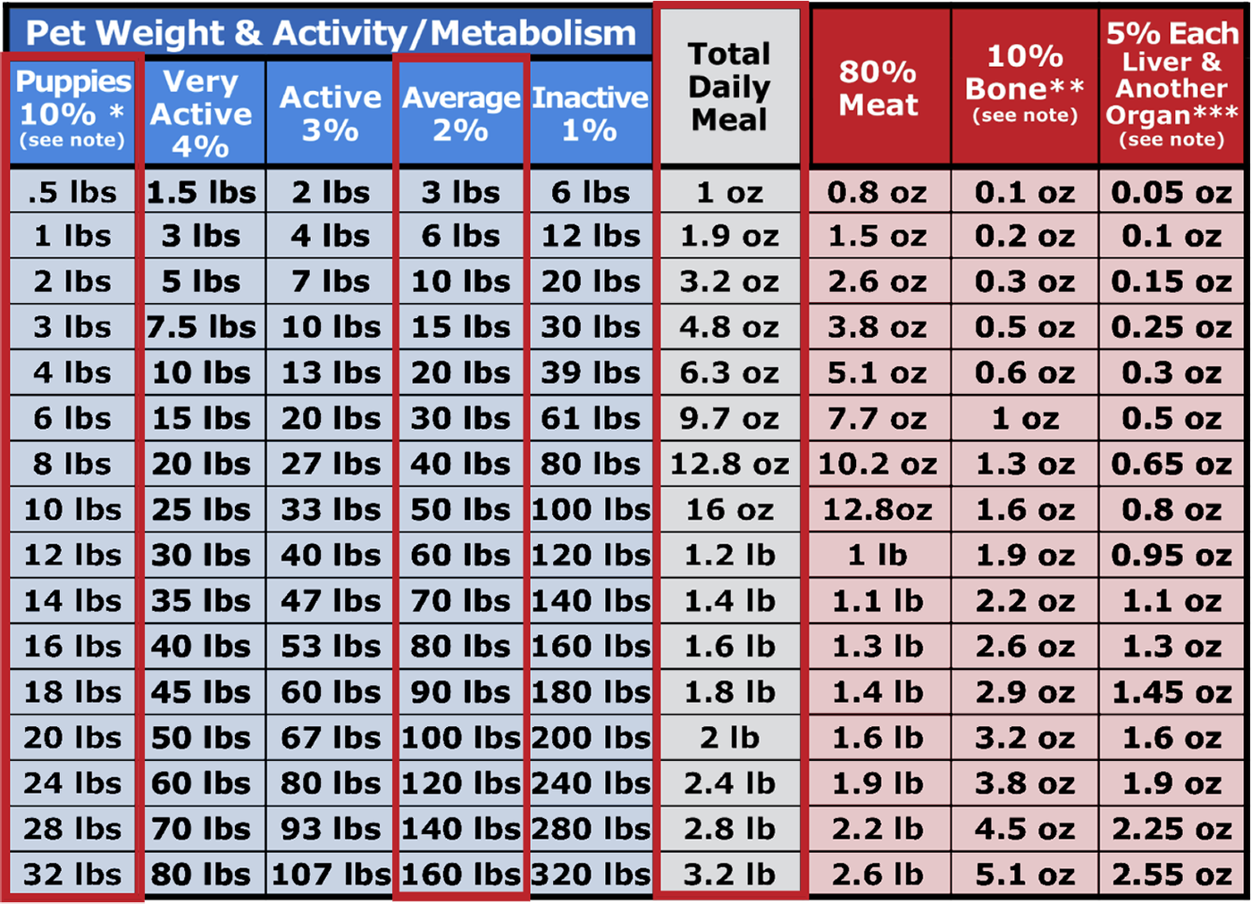 image of  raw feeding chart