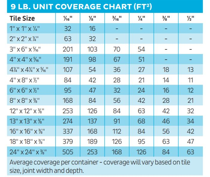 Bostik Dimension 9 Pound coverage Chart