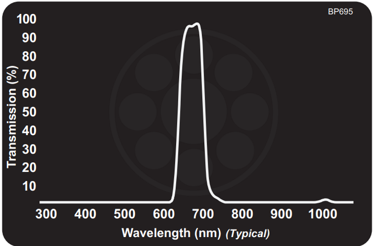 Midwest Optical BP695 Near-IR Bandpass Filter, 680-720nm Range, with StablEDGE