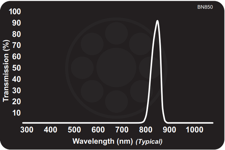 Midwest Optical BN850 Narrow Near-IR Bandpass Filter, 840-865nm Range, with StablEDGE