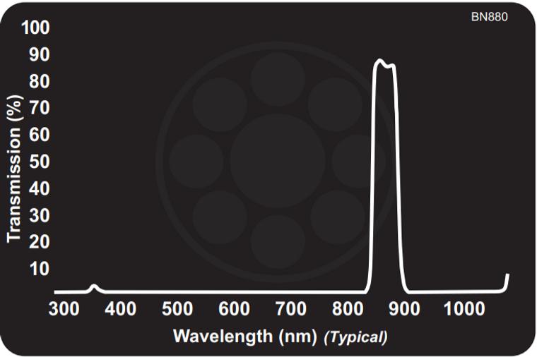 Midwest Optical BN880 Narrow Near-IR Bandpass Filter, 855-890nm Range
