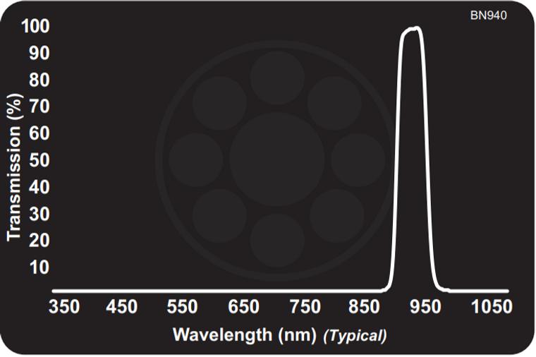 Midwest Optical BN940 Narrow Near-IR Bandpass Filter, 928-955nm Range