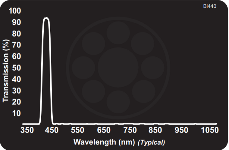 Midwest Optical Bi440 (Limited) Violet Interference Bandpass Filter, 425-455nm Range