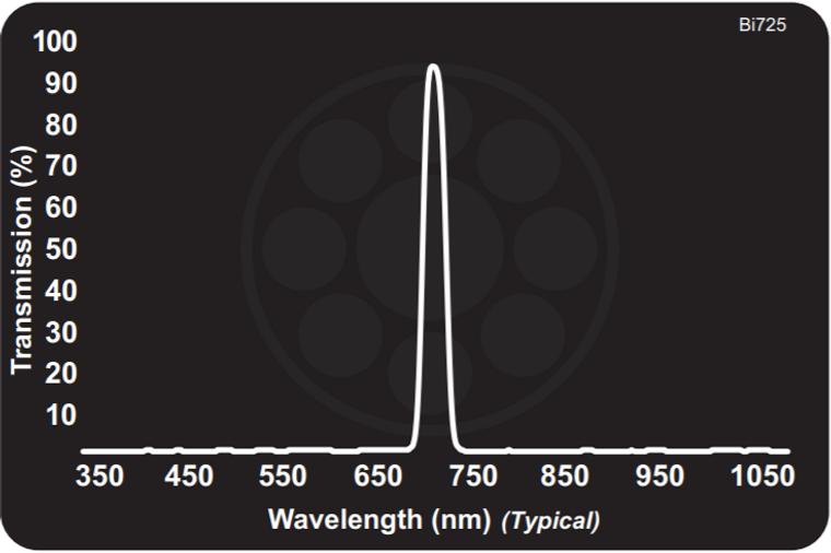 Midwest Optical Bi725 Red Edge Bandpass Filter , 717-732nm Range
