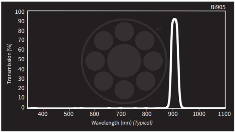 Midwest Optical Bi905 Near-IR Interference Bandpass Filter, 895-915nm  Range