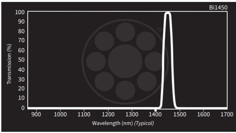 Midwest Optical Bi1450 Short-Wave Infrared Bandpass Filter, 1440-1460nm Range