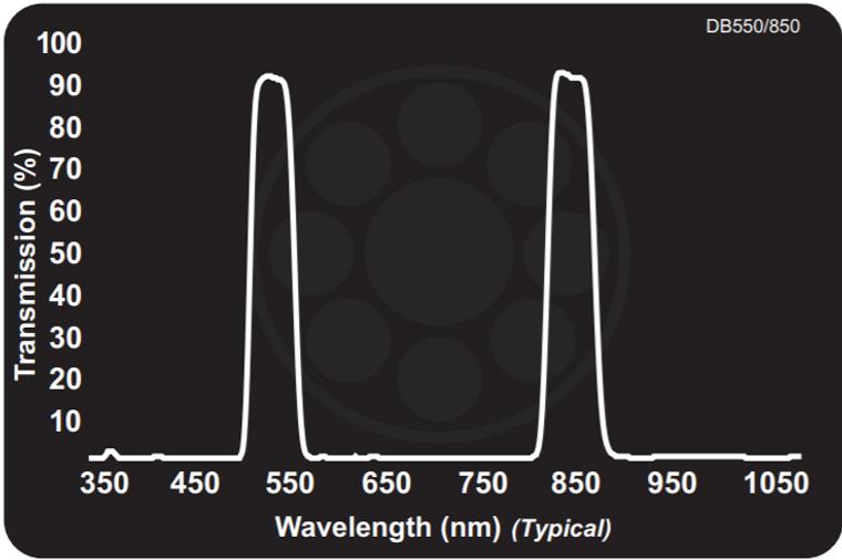 Midwest Optical DB550/850 Dual Bandpass Green + 850nm NIR, 535-565nm, 830-870nm Range