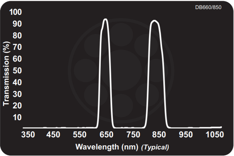 Midwest Optical DB660/850 Dual Bandpass Red + 850nm NIR, 645-675nm, 830-870nm Range