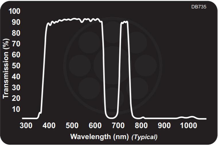 Midwest Optical DB735 Dual Bandpass Filter Visible + 735nm NIR, 405-645nm, 725-755nm Range