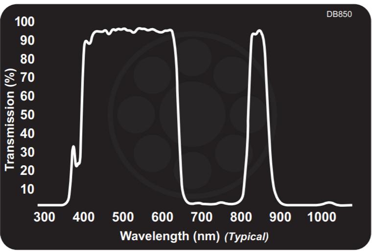 Midwest Optical DB850 Dual Bandpass Filter Visible + 850nm NIR, 405-645nm, 835-875nm Range