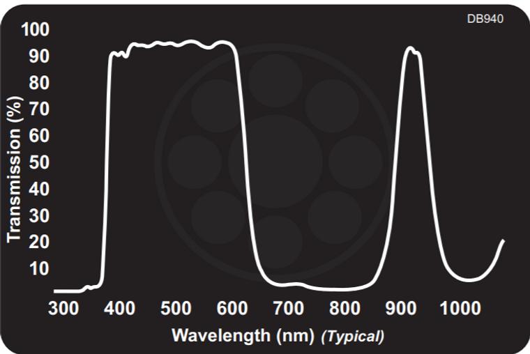 Midwest Optical DB940 Dual Bandpass Filter Visible + 940nm NIR, 405-650nm, 925-965nm Range