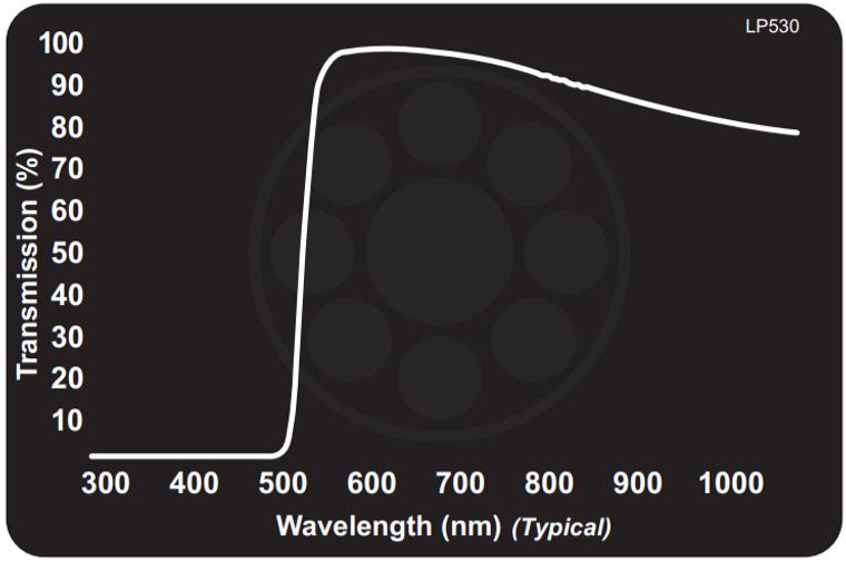 Midwest Optical LP530 Orange Longpass Filter Filter, 545-1100nm Range, With StablEDGE