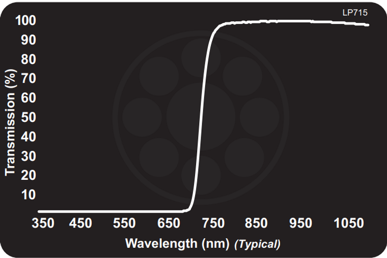 Midwest Optical LP715 Near-IR Longpass Filter, 730-1100nm Range, With StablEDGE