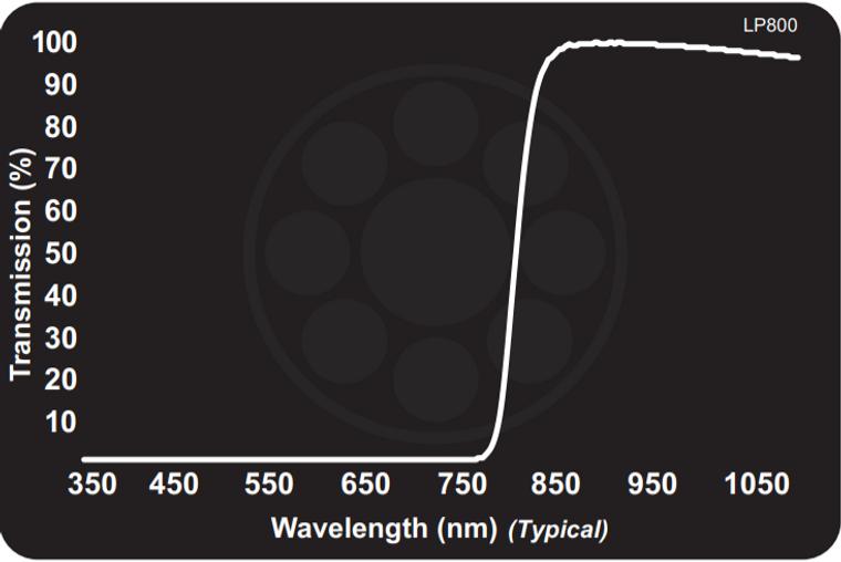 Midwest Optical LP800 Near-IR Longpass Filter, 820-1100nm Range, With StablEDGE