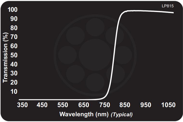 Midwest Optical LP815 Near-IR Longpass Filter, 825-1100nm Range, With StablEDGE
