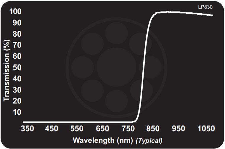 Midwest Optical LP830 Near-IR Longpass Filter, 845-1100nm Range, With StablEDGE