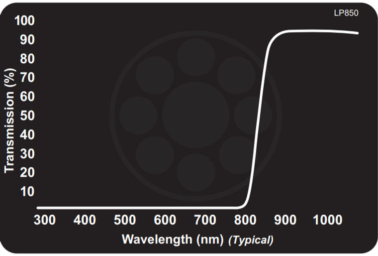 Midwest Optical LP850 Near-IR Longpass Filter, 870-1100nm Range, With StablEDGE