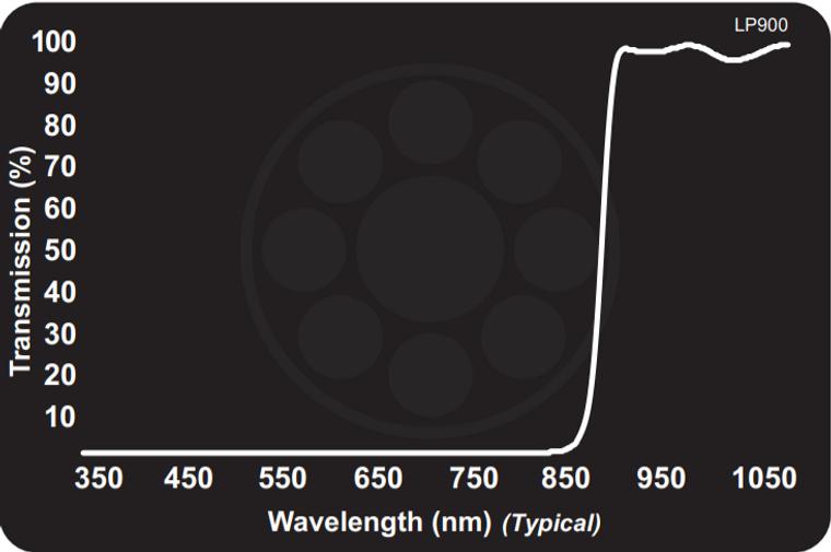 Midwest Optical LP900 (Limited) Near-IR Longpass, 910-1100nm Range