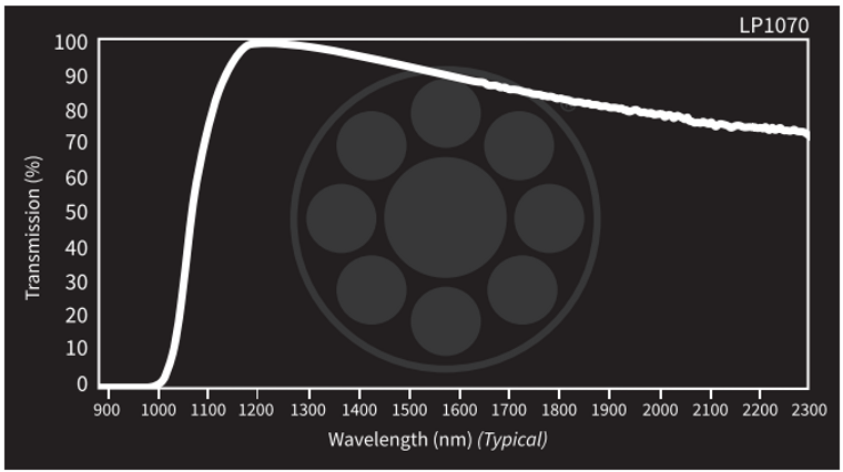 Midwest Optical LP1070 Short-Wave Infrared Longpass Filter, 1100-2300n, With StablEDGEm Range