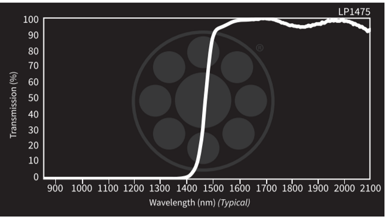 Midwest Optical LP1475 Short-Wave Infrared Longpass Filter, 1490-2300n