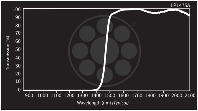 Midwest Optical LP1475A Short-Wave Infrared Longpass Filter / Extended VIS Block, 1490-2300n