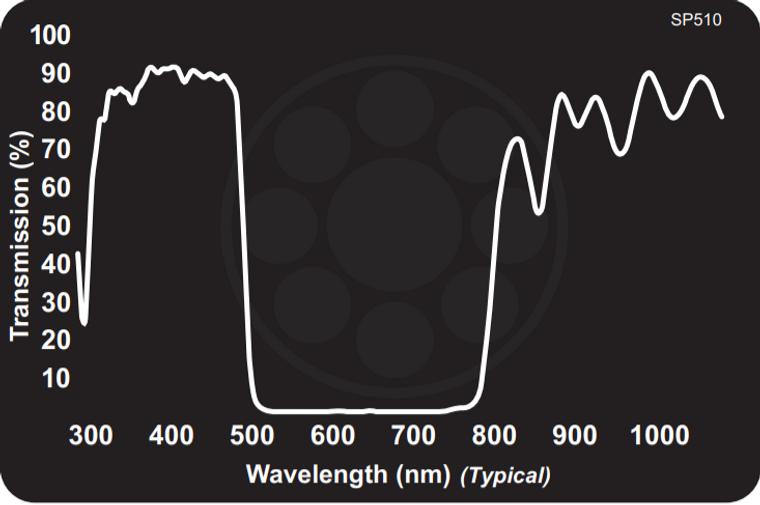 Midwest Optical SP510 Blue Shortpass Filter, 340-500nm Range