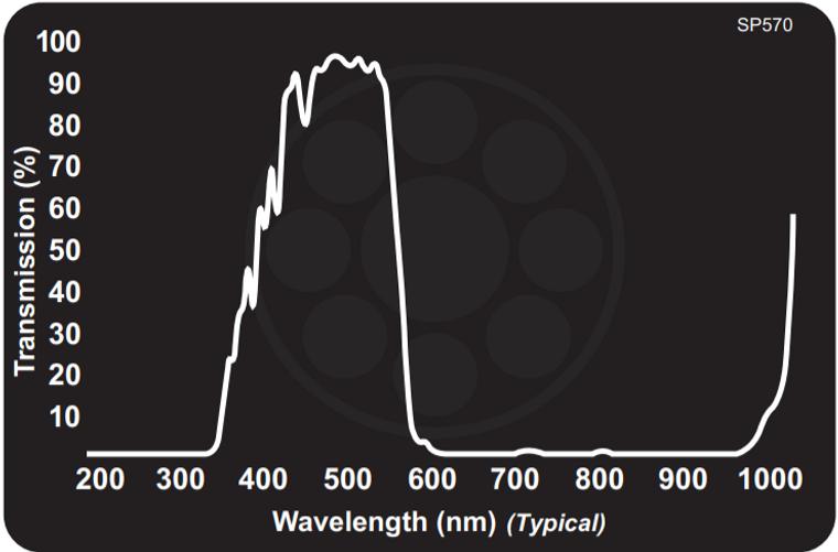 Midwest Optical SP570 Blue-Green Shortpass Filter, 410-560nm Range