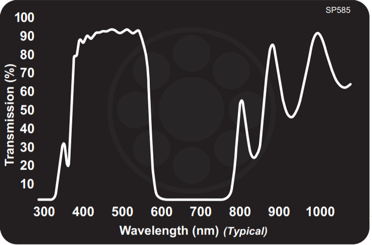 Midwest Optical SP585 Cyan Shortpass Filter, 395-575nm Range