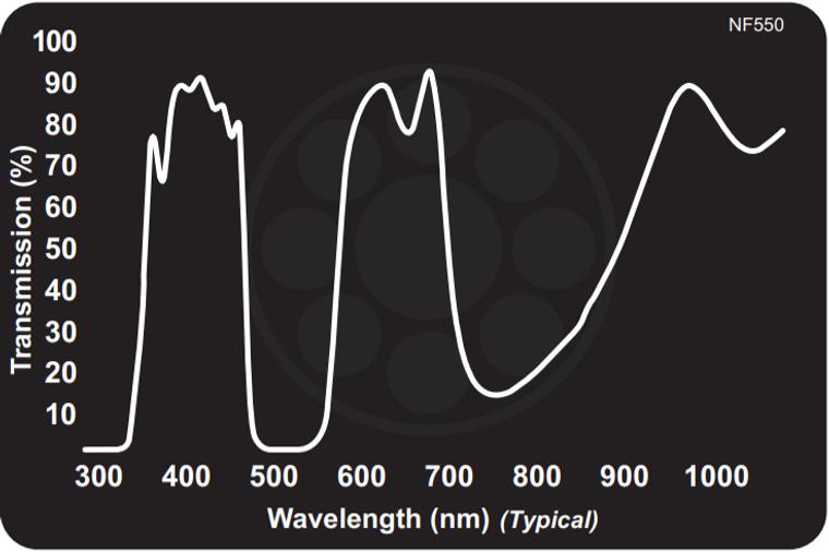 Midwest Optical NF550 Magenta Dichroic Shortpass Filter (Green Block), 395-475nm, 605-700nm Range