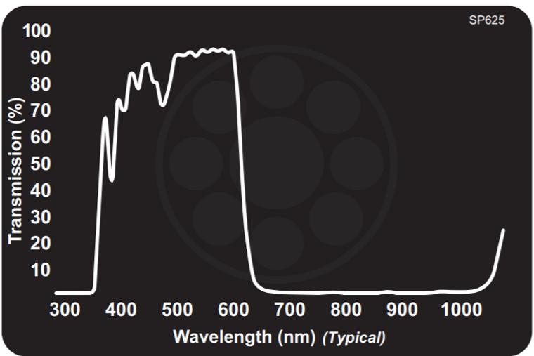 Midwest Optical SP625 Blue-Orange Shortpass Filter, 425-620nm Range