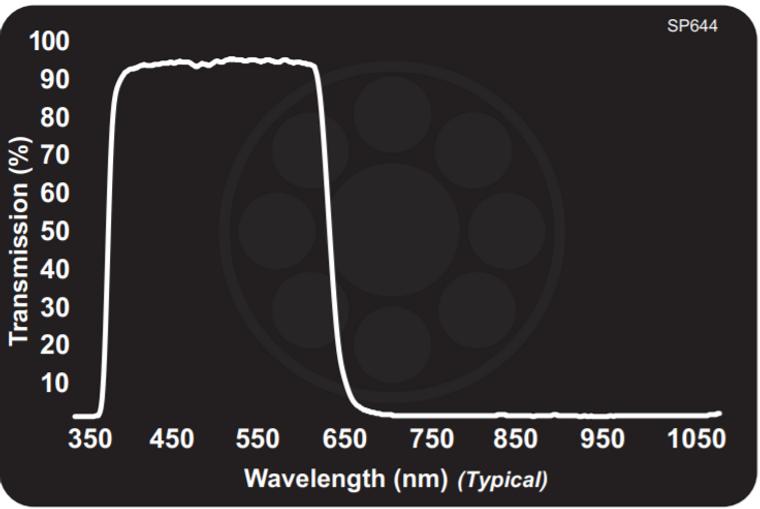 Midwest Optical SP644 Near-IR/MId-Red Dichroic Block Shortpass Filter, 395-638nm Range