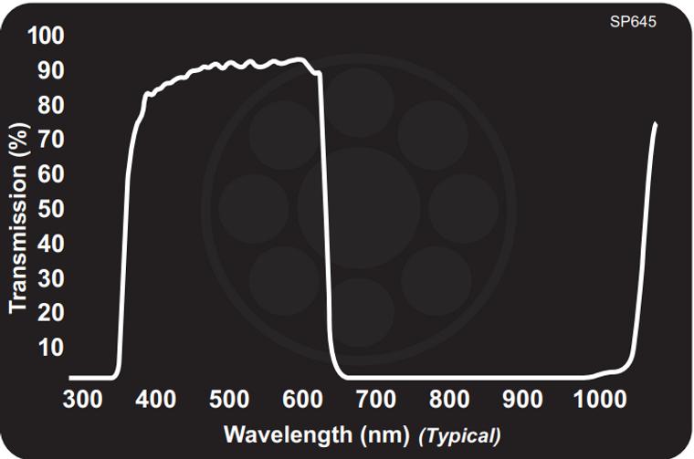 Midwest Optical SP645 Near-IR/MId-Red Dichroic Block Shortpass Filter, 400-640nm Range