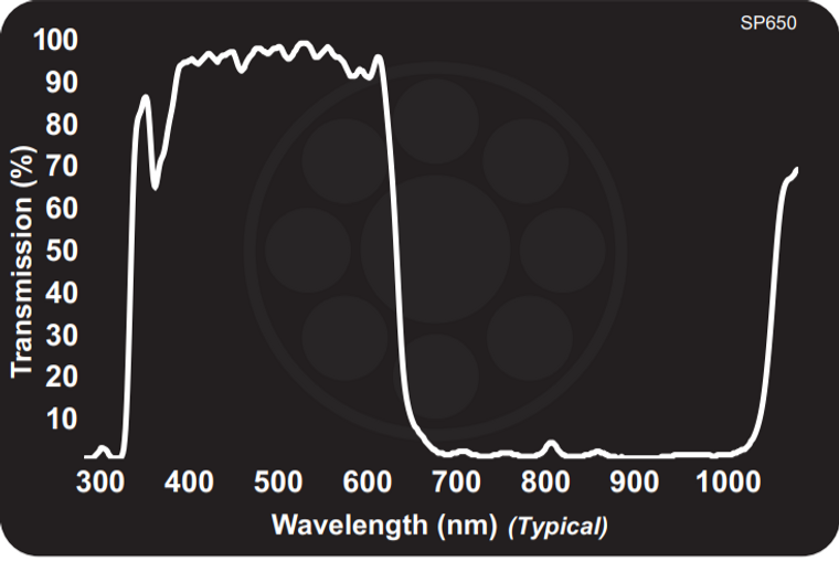 Midwest Optical SP650 Near-IR/MId-Red Dichroic Block Shortpass Filter, 400-640nm Range