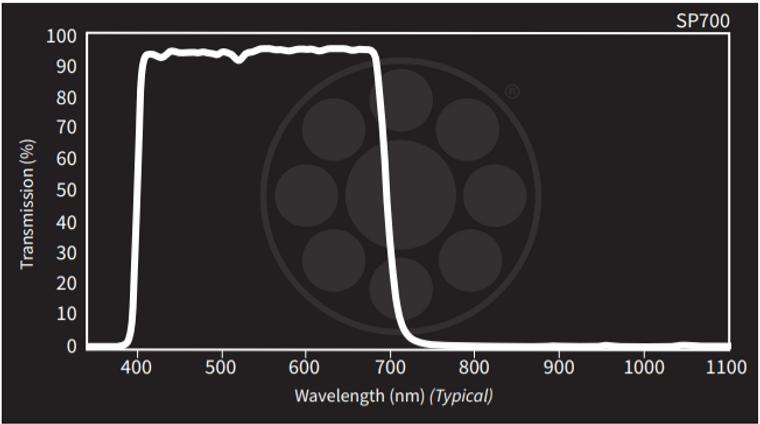 Midwest Optical SP700 Near-IR/UV Block-Visible Shortpass Filter, 405-690nm Range