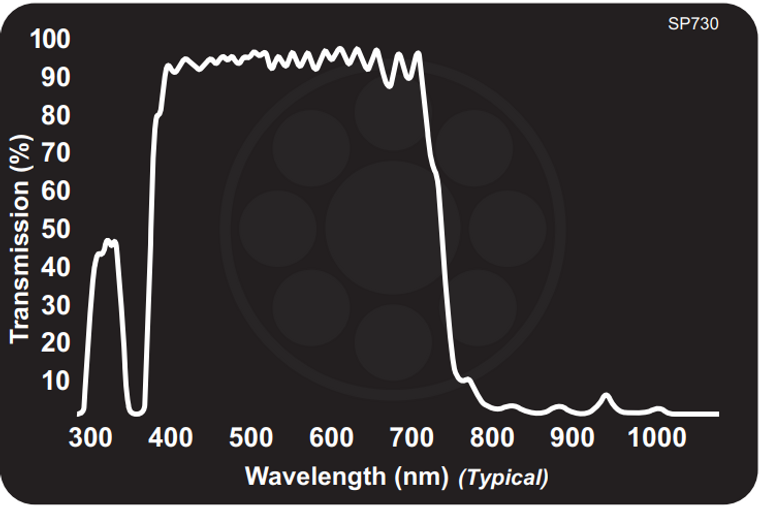 Midwest Optical SP730 Near-IR/Colorless Dichroic Block Shortpass Filter, 400-710nm Range