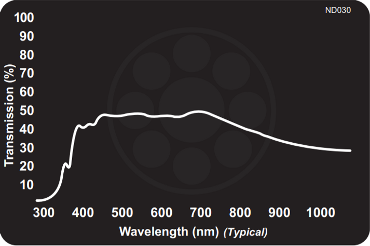 Midwest Optical ND030 Neutral Density Filter - Absorptive 50% Transmission, 425-675nm Range